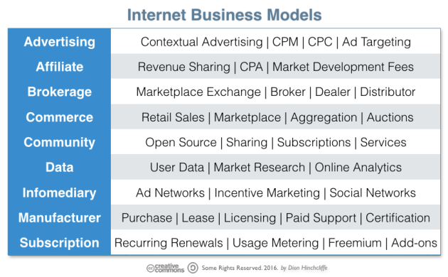 Common Internet Business Models