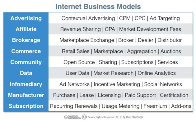 Common Internet Business Models