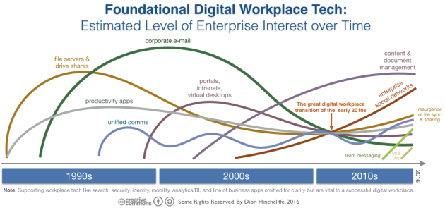 The Evolution of Foundational Technology of the Digital Workplace: file servers, chat, team messaging, unified communications, enterprise social networks, portals, intranets, file sync and sharing
