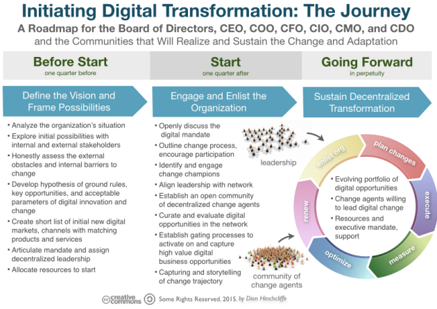 Initiating Digital Transformation: The Journey for Board of Directors, CEO, COO, CFO, CIO, CMO, and CDO and the Communities
