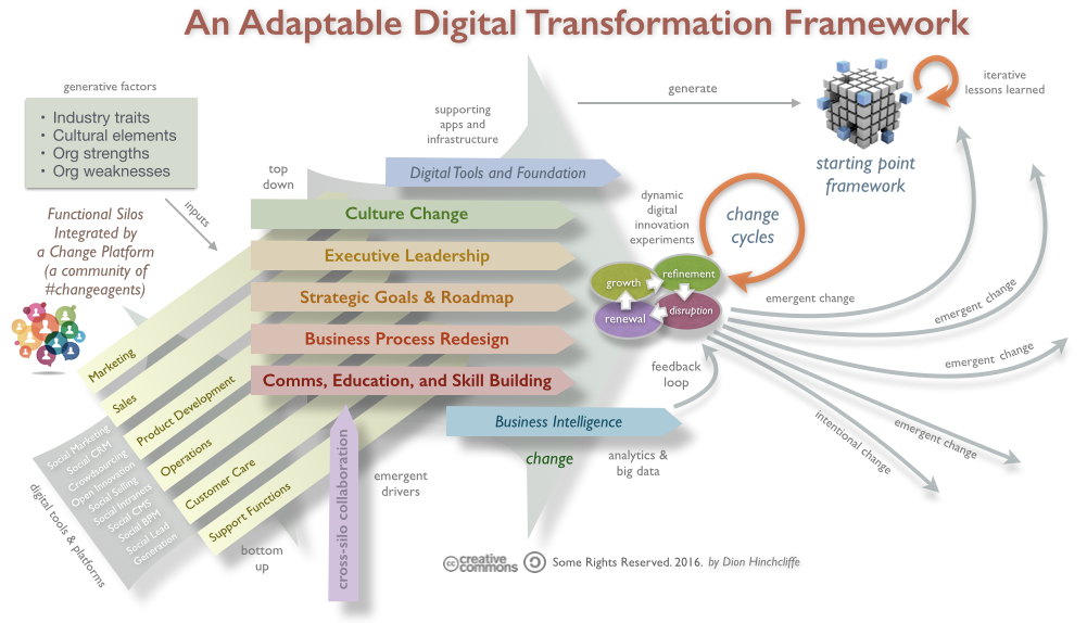 Four Strategic Frameworks for Digital Transformation