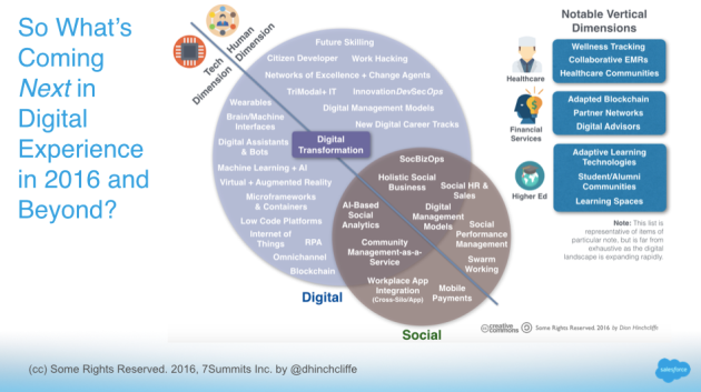 What's Next in Digital and Social Experience and Digital Transformation in 2016