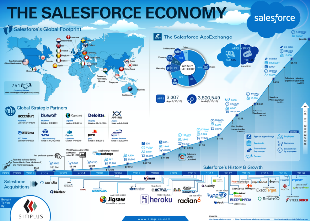 The Salesforce Economy in 2016
