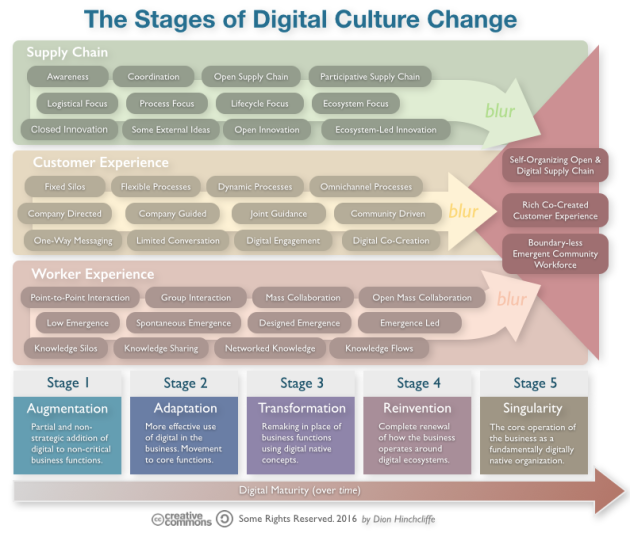 The Stages of Culture Change for Digital Transformation