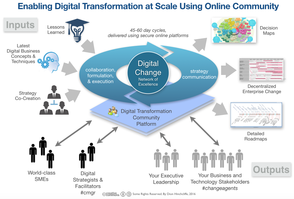 Using Online Community for Digital Transformation