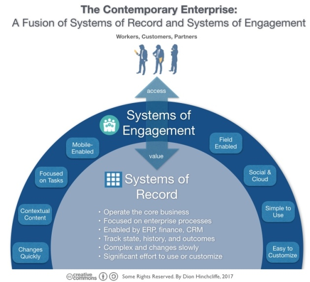 The Contemporary Enterprise: Systems of Records and Systems of Engagement