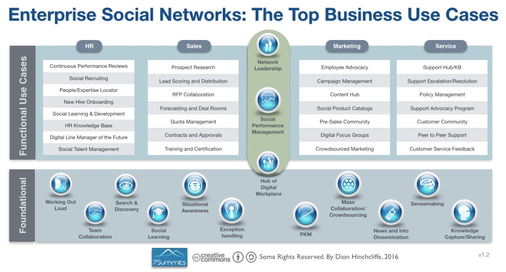 enterprise social networking software