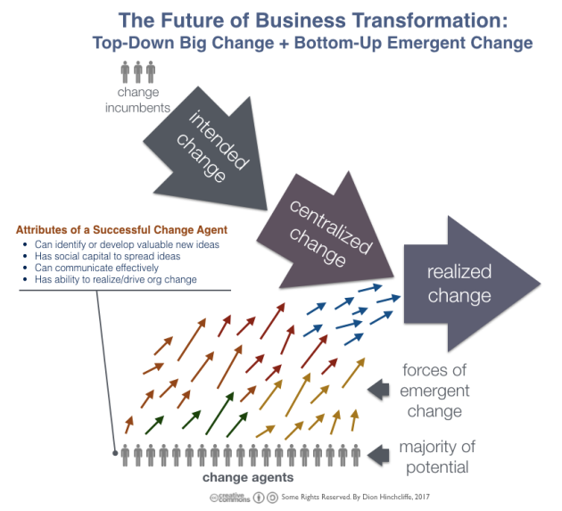 The Attributes of Change Agents: For Digital Transformation or Any Business Change