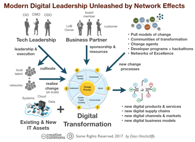 Modern Digital Leadership Unleashed by Network Effects: Digital Transformation