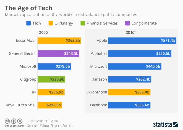 The World's Most Valuable Companies: 2006-2016 - Apple, Alphabet, Microsoft, Amazon, Facebook, Exxon