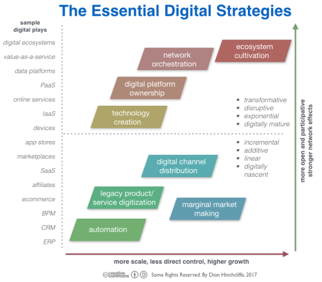 The Essential Digital Strategies for Business and Transformation Today