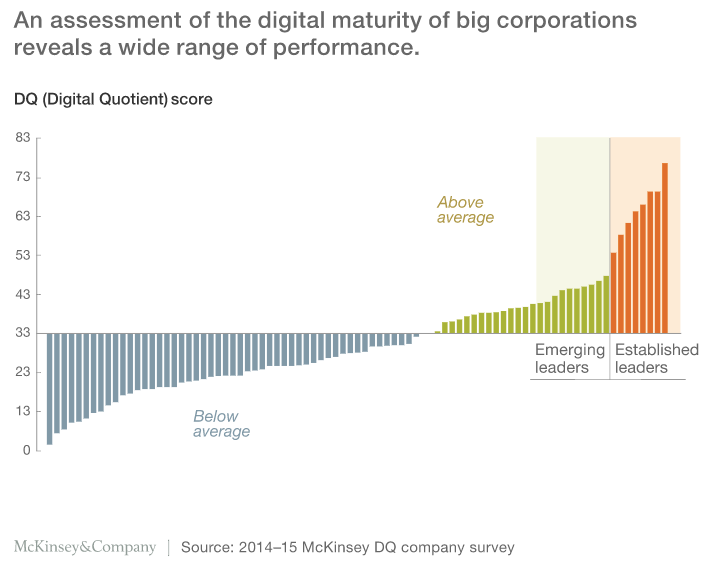 In Digital Transformation, The Art-of-the-Possible and Average Practice Are Diverging
