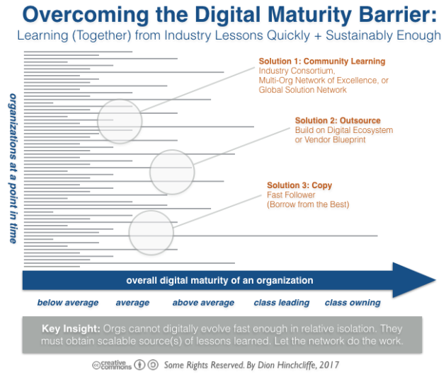 Overcoming Digital Transformation Maturity Barrier with Community Learning, Outsourcing, and Copying for Fast Follower