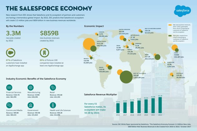 The Salesforce Economy by 2022 (2017 Estimate by IDC)
