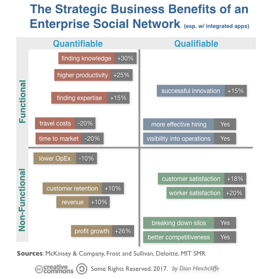 Strategic Benefits of Strategic Workforce Collaboration with Enterprise Social Networks