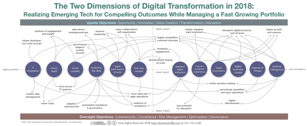 The Two Dimensions of Digital Transformation in 2018: Upside and Oversight for Opportunity, Governance, and Risk Management