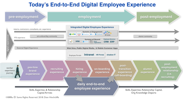The Digital Transformation of the Workplace for End-to-End Employee Experience