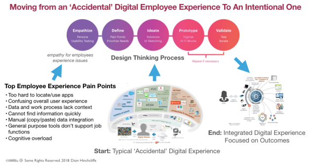 Using Design Thinking and Digital Workplace Strategy to Design and Develop a Better Employee Experience