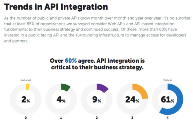 APIs (open access to microservices) is Essential to Business Strategy