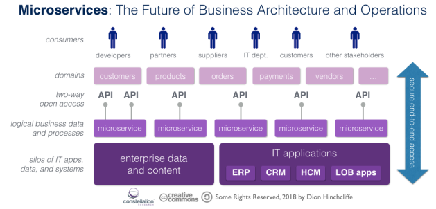 Why Microservices Will Become a Core Business Strategy for Most