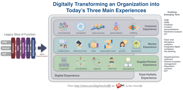 The Digital Transformation Target Model: Customer Experience, Employee Experience, and Supplier Experience