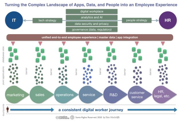 The Complex Digital Workplace Landscape of Apps, Data, and People We Must Design Into an Employee Experience