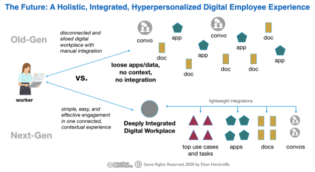 An Integrated Holistic Employee Experience and Digital Workplace/Intranet