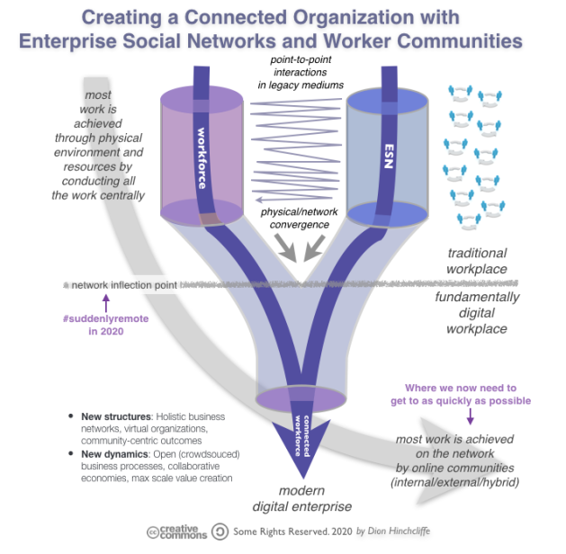 Creating a Connected Organization with Enterprise Social Networks and Online Community
