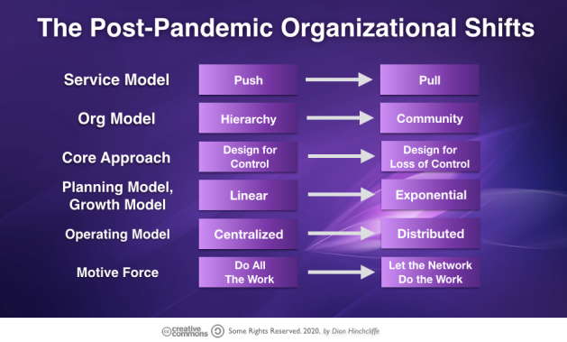 The Post Pandemic Organization for the Future of Work