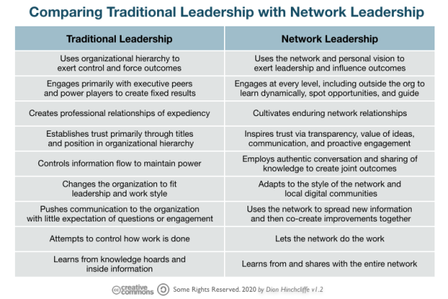 Comparing Traditional Leadership with Network Leadership