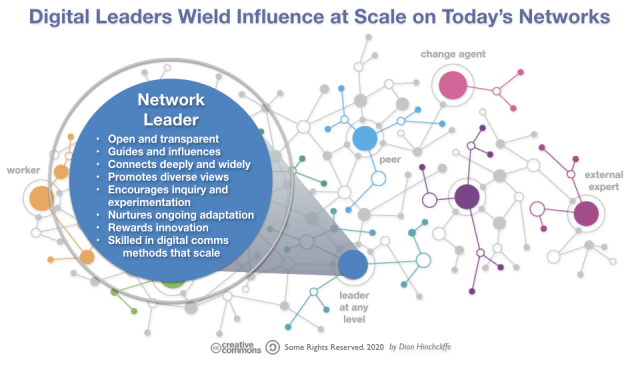 Digital Leaders Wield Influence at Scale on Today's Networks and Communities