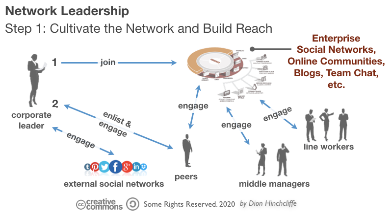 Network Leadership | Step 1: Cultivate Reach and Social Capital
