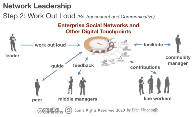 Network Leadership | Step 2: Working Out Loud on Social Networks