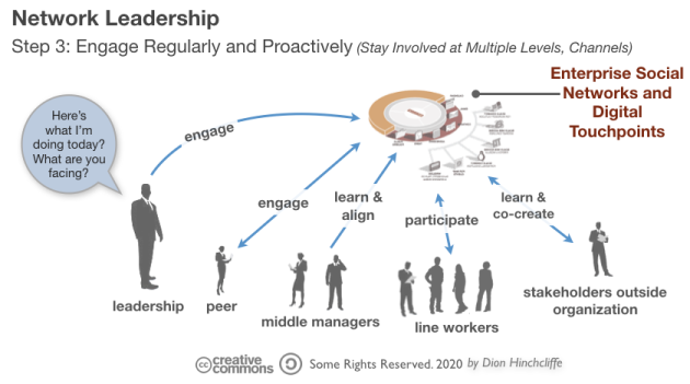 Network Leadership | Step 3: Regularly and Proactively Engage on the Network