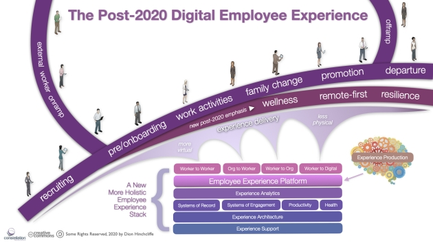 The Post-2020 Digital Employee Experience