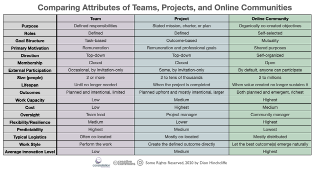 Comparing the Models of Teams, Projects, and Communities