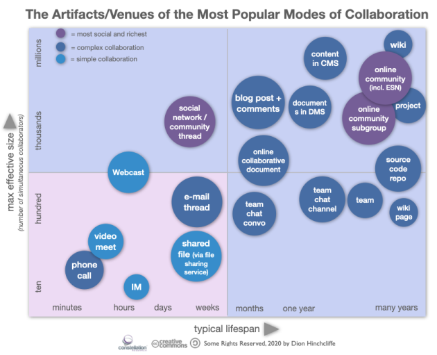 The Most Popular Modes of Collaboration