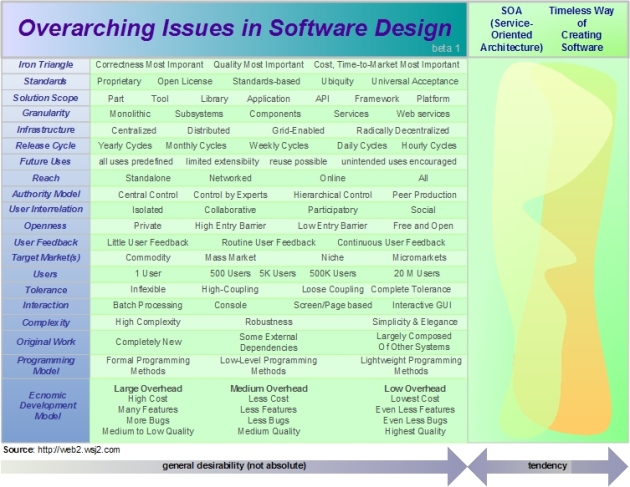 Comparing SOA, Web 2.0, and a Timeless Way of Building Software